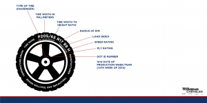 Williamson Chrysler- How to Read your Tires